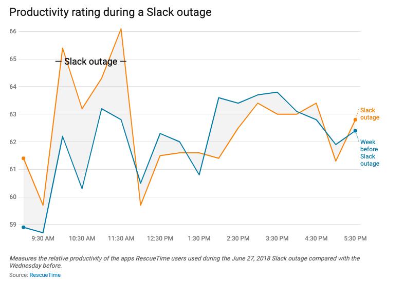 Slack graf um notkun